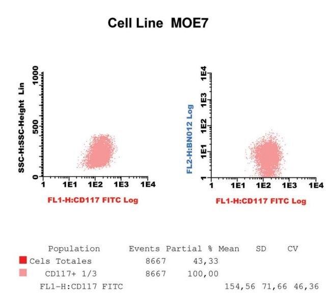 c-Kit Antibody (MA1-12193)