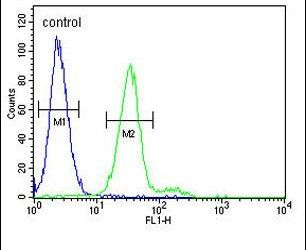 c-Kit Antibody (PA5-24715) in Flow Cytometry