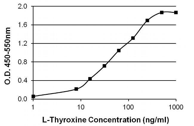 L-Thyroxine T4 Antibody (MA5-14716) in ELISA