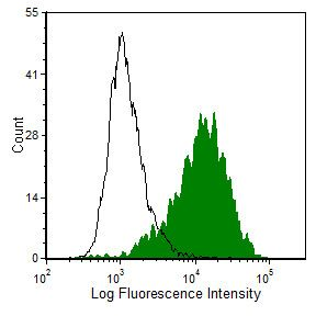 LAMP2 Antibody (MA5-17868) in Flow Cytometry