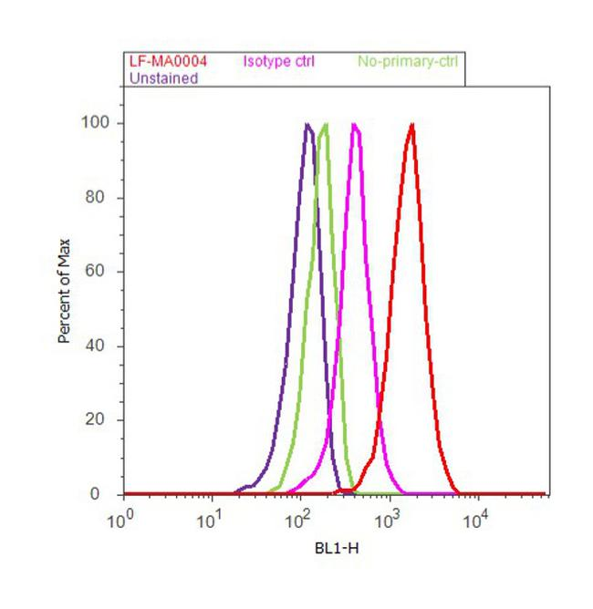 Catalase Antibody (LF-MA0004) in Flow Cytometry