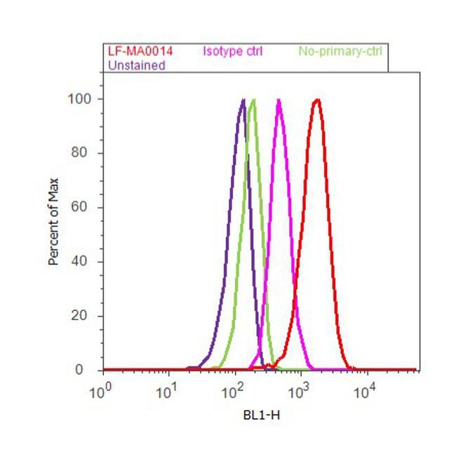 PRDX4 Antibody (LF-MA0014) in Flow Cytometry