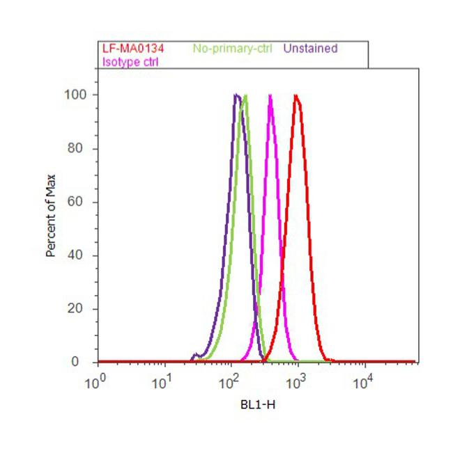ERK1/ERK2 Antibody (LF-MA0134) in Flow Cytometry