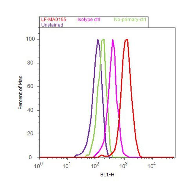 CDK6 Antibody (LF-MA0155) in Flow Cytometry