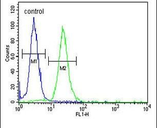 LMBR1L Antibody (PA5-26795) in Flow Cytometry