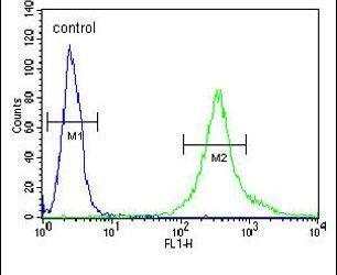 LPPR4 Antibody (PA5-24895) in Flow Cytometry