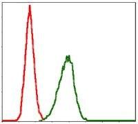 LPlunc1 Antibody (MA5-17112) in Flow Cytometry