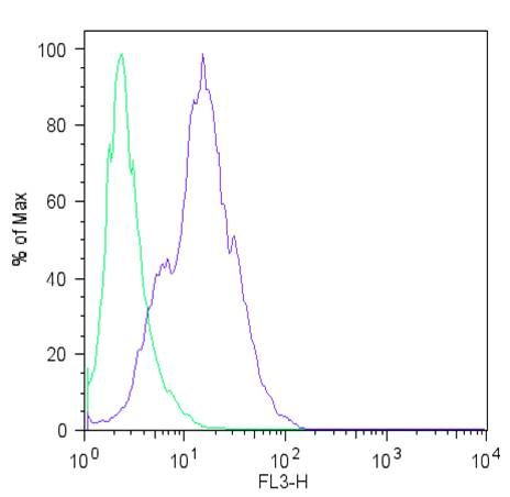 LIN28A Antibody (PA1-096X) in Flow Cytometry
