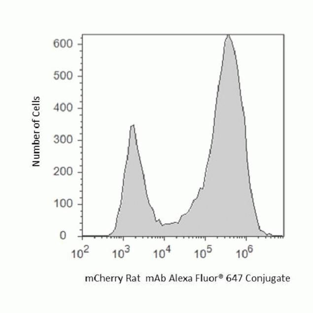 mCherry Antibody (M11241) in Flow Cytometry