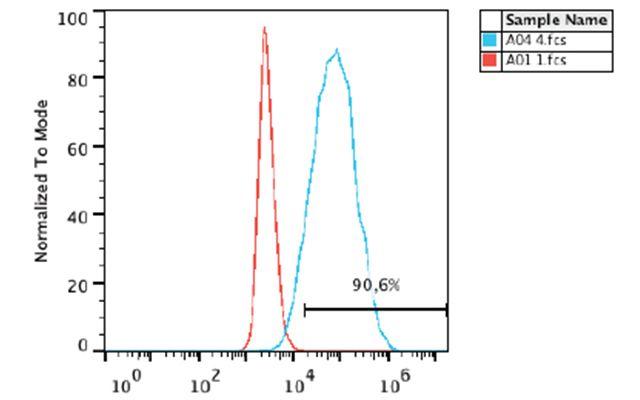 TRA-1-60 Antibody (MA1-023-D488X) in Flow Cytometry