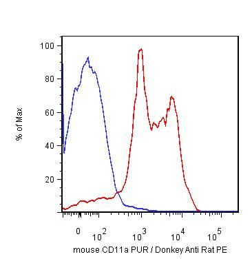 CD11a Antibody (MA1-10075) in Flow Cytometry