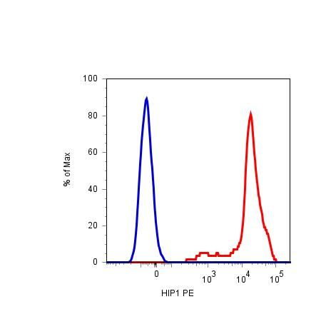CD42b Antibody (MA1-10223) in Flow Cytometry