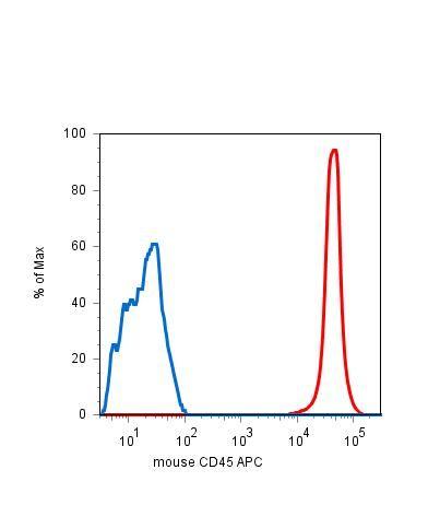 CD45 Antibody (MA1-10232)