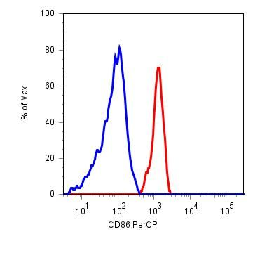 CD86 Antibody (MA1-10297) in Flow Cytometry