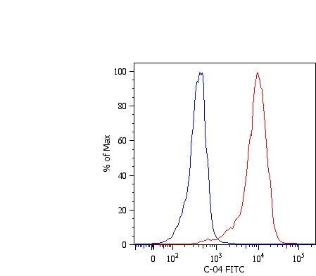 Cytokeratin 18 Antibody (MA1-10326) in Flow Cytometry