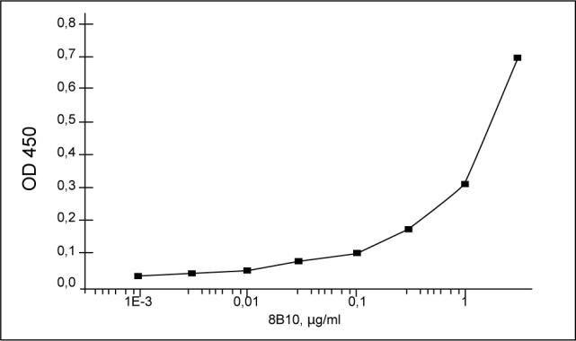 RSV Antibody (MA1-20007)