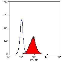 TLR4 Antibody (MA1-20237) in Flow Cytometry