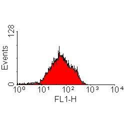 IL18R1 Antibody (MA1-20257)