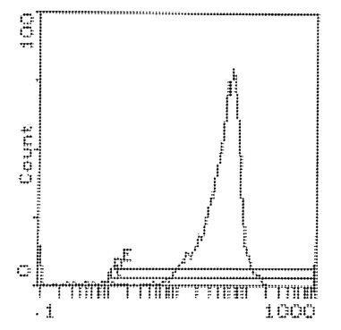 CD90 Antibody (MA1-21470) in Flow Cytometry