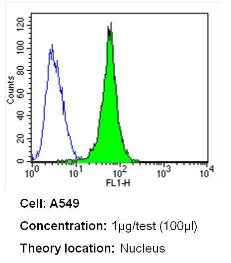 Ku70/Ku80 Antibody (MA1-21818) in Flow Cytometry