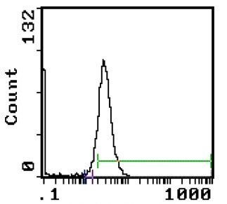 SIRP alpha Antibody (MA1-22858) in Flow Cytometry