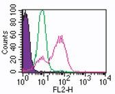 TLR3 Antibody (MA1-25649) in Flow Cytometry