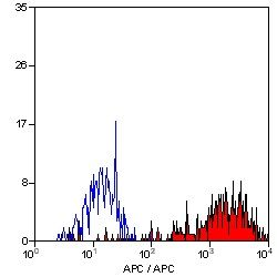 CD14 Antibody (MA1-33348) in Flow Cytometry