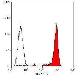 CD18 Antibody (MA1-33590) in Flow Cytometry
