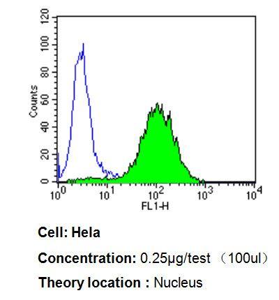 PPAR alpha Antibody (MA1-822) in Flow Cytometry