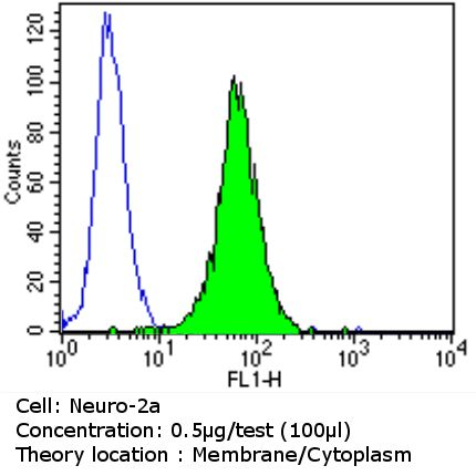 ErbB3 Antibody (MA1-860) in Flow Cytometry