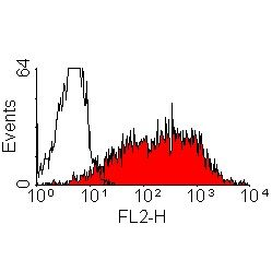 CD25 Antibody (MA1-90766) in Flow Cytometry