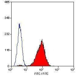 CD42a Antibody (MA1-91023) in Flow Cytometry