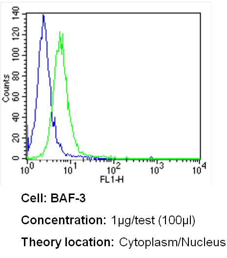 Bcl-3 Antibody (MA1-950) in Flow Cytometry