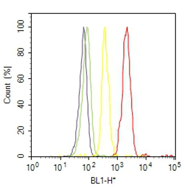 OCT4 Antibody (MA1-104) in Flow Cytometry