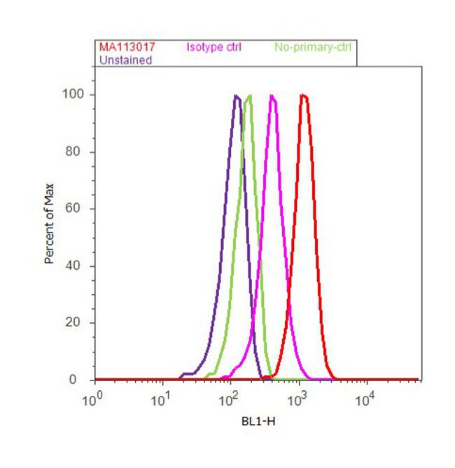 Ribosomal RNA 5.8S Antibody (MA1-13017) in Flow Cytometry