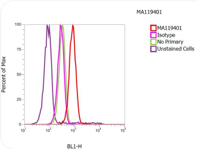 alpha Tubulin Antibody (MA1-19401) in Flow Cytometry