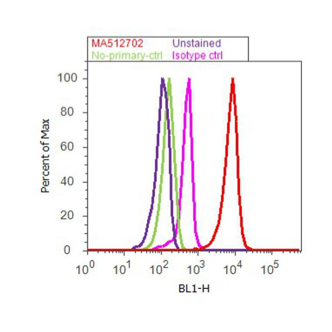 C/EBP alpha Antibody (MA1-825) in Flow Cytometry