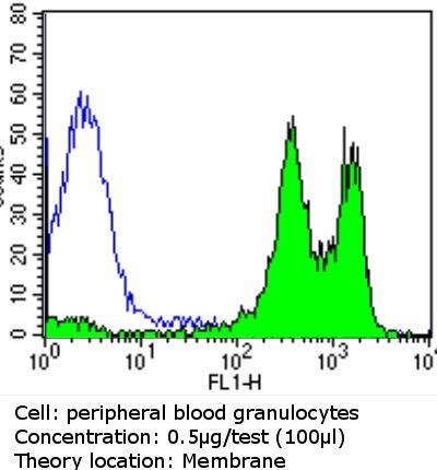ITGB1 Antibody (MA2910) in Flow Cytometry