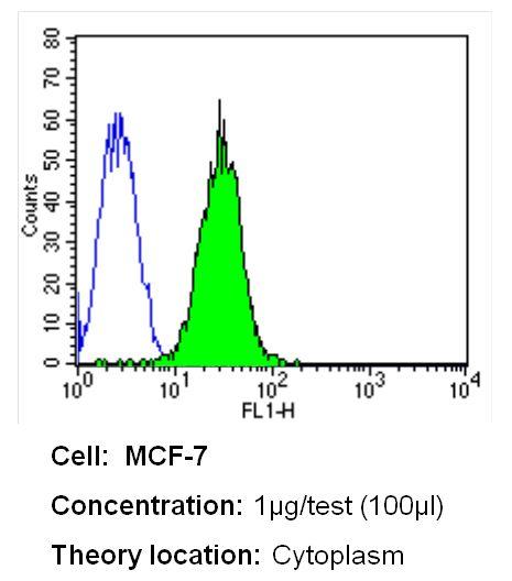 CRABP1 Antibody (MA3-813) in Flow Cytometry