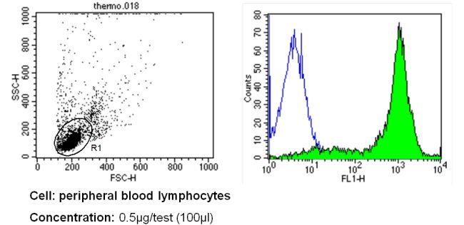 CD44 Antibody (MA4400) in Flow Cytometry