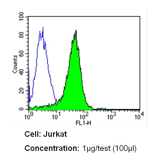 ITGA4 Antibody (MA49D7) in Flow Cytometry