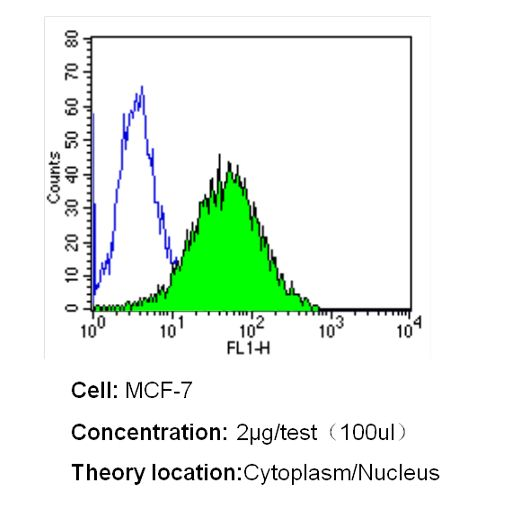 MUC1 Antibody (MA5-11202) in Flow Cytometry