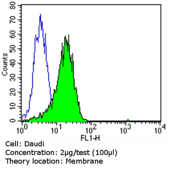 Human IgA (Alpha heavy chain) Secondary Antibody (MA5-11208) in Flow Cytometry