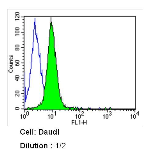 CD21 Antibody (MA5-11417) in Flow Cytometry