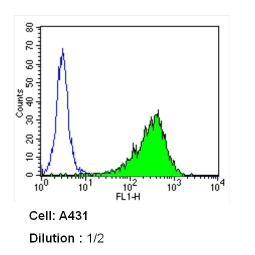 Thrombomodulin Antibody (MA5-11454) in Flow Cytometry