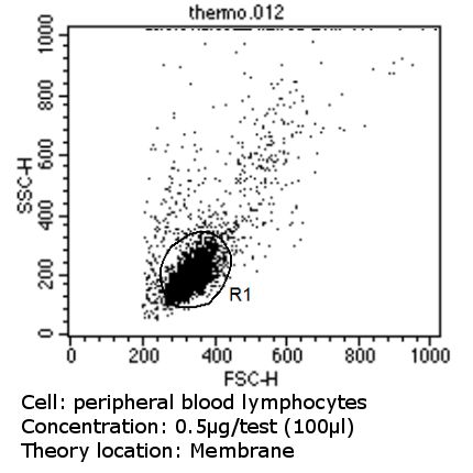 CD56 Antibody (MA5-11563) in Flow Cytometry
