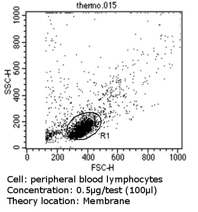 HLA-ABC Antibody (MA5-11723) in Flow Cytometry