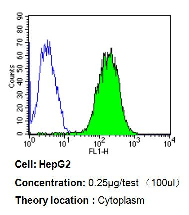 Cytochrome C Antibody (MA5-11823) in Flow Cytometry