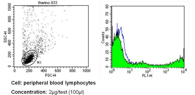 CD57 Antibody (MA5-12008) in Flow Cytometry