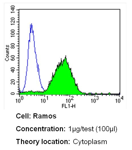 LCK Antibody (MA5-12303) in Flow Cytometry